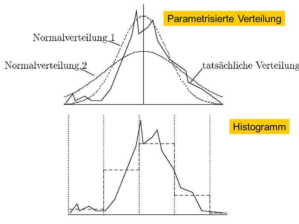 Parametrisierte Verteilung