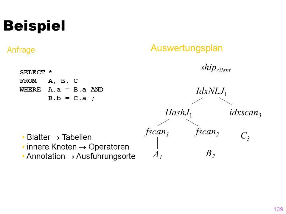 Beispiel shipclient IdxNLJ1 idxscan3 fscan2 fscan1 A1 C3 B2 HashJ1
