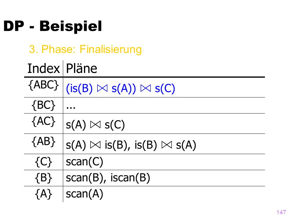 DP - Beispiel Index Pläne 3. Phase: Finalisierung {ABC}