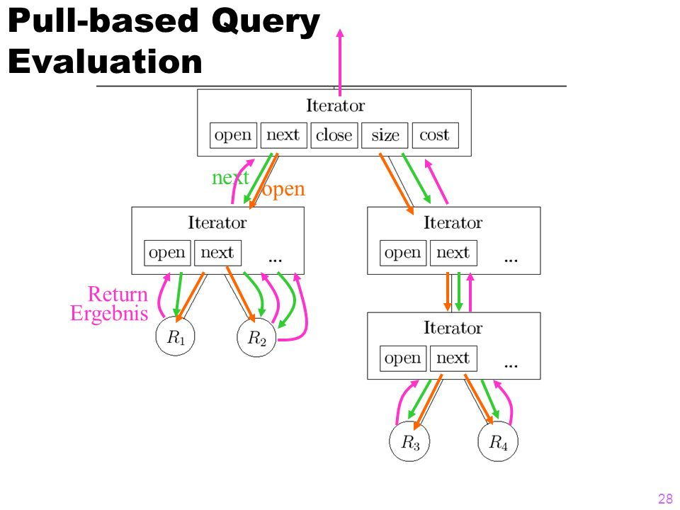 Pull-based Query Evaluation