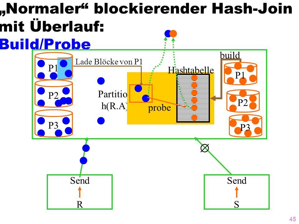 """""""Normaler blockierender Hash-Join mit Überlauf: Build/Probe"""