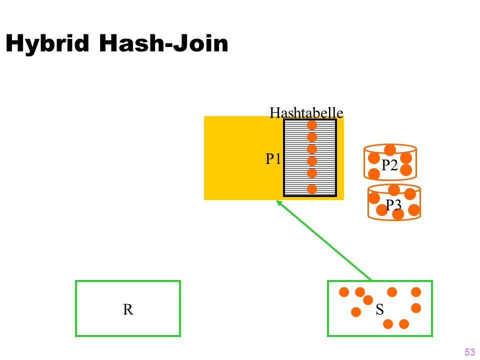 Hybrid Hash-Join Hashtabelle P1 P2 P3 R S