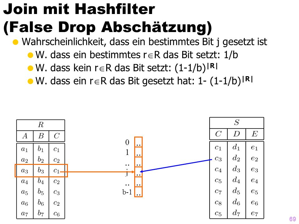 Join mit Hashfilter (False Drop Abschätzung)