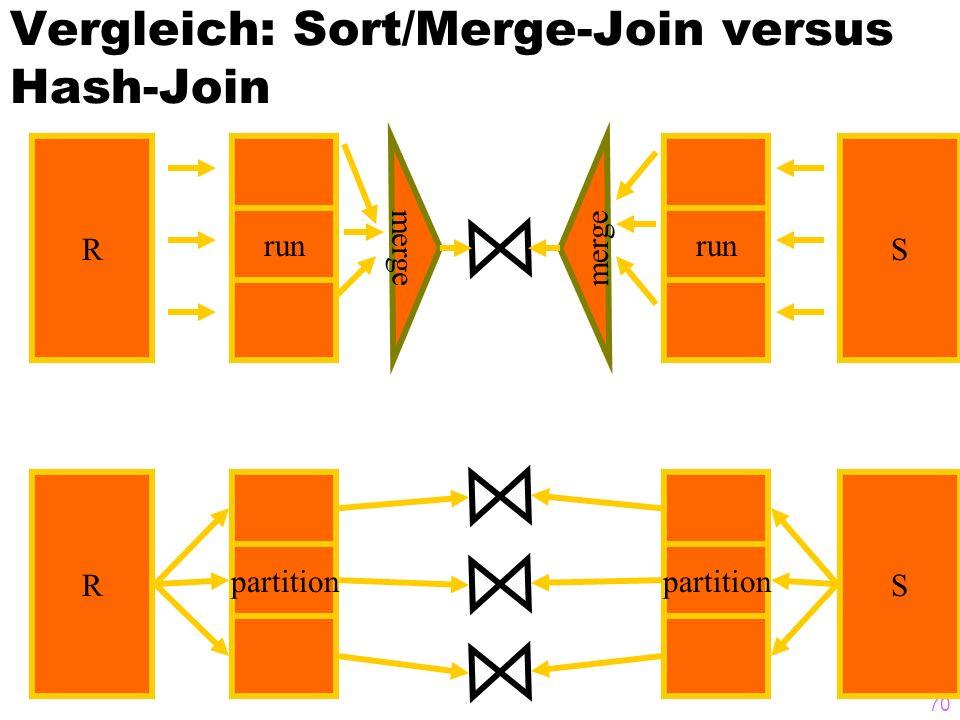 Vergleich: Sort/Merge-Join versus Hash-Join