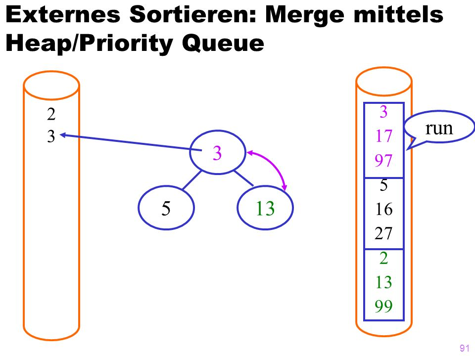 Externes Sortieren: Merge mittels Heap/Priority Queue