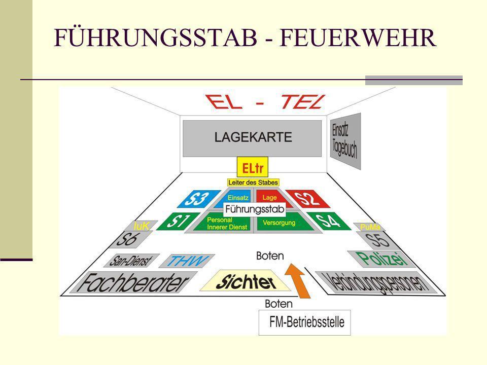 FÜHRUNGSSTAB - FEUERWEHR