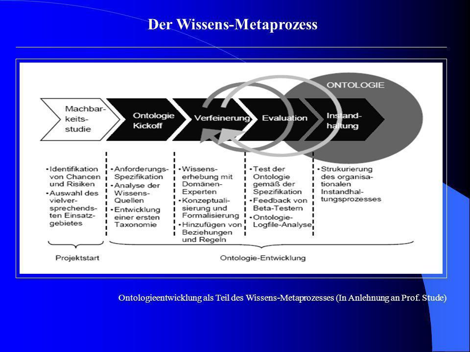 Der Wissens-Metaprozess