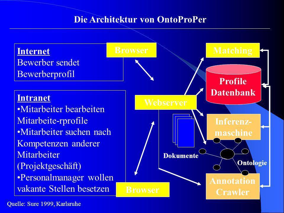 Die Architektur von OntoProPer