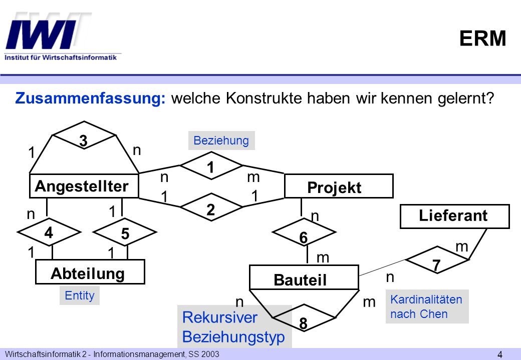 ERM Zusammenfassung: welche Konstrukte haben wir kennen gelernt 3 n 1