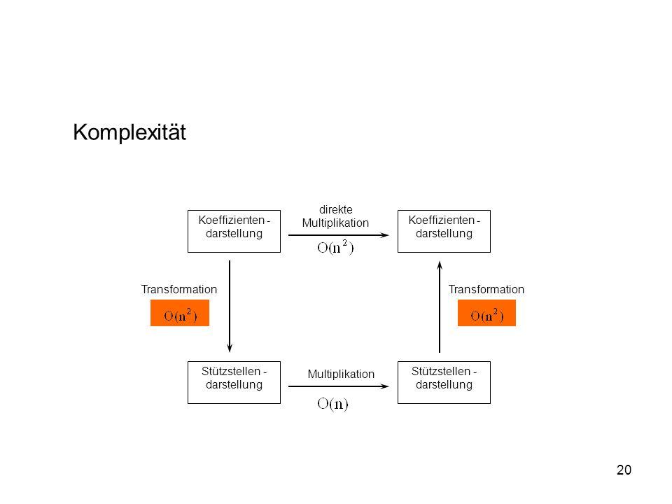 Komplexität direkte Multiplikation Koeffizienten -darstellung