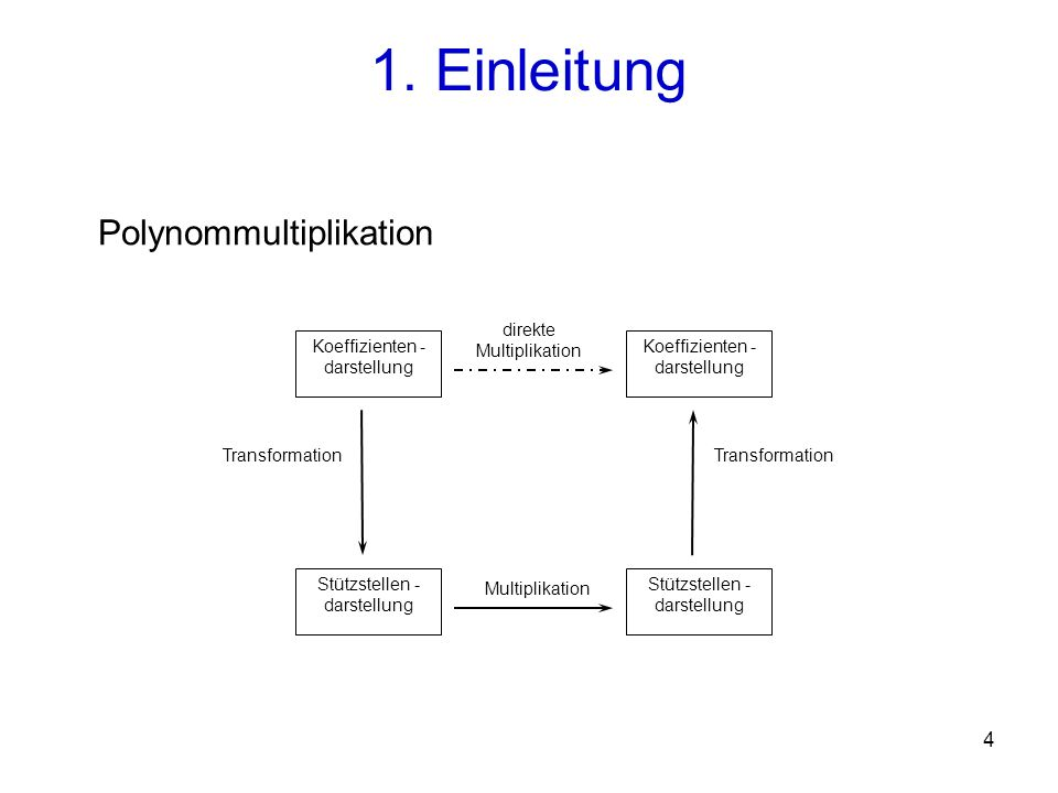 1. Einleitung Polynommultiplikation direkte Multiplikation