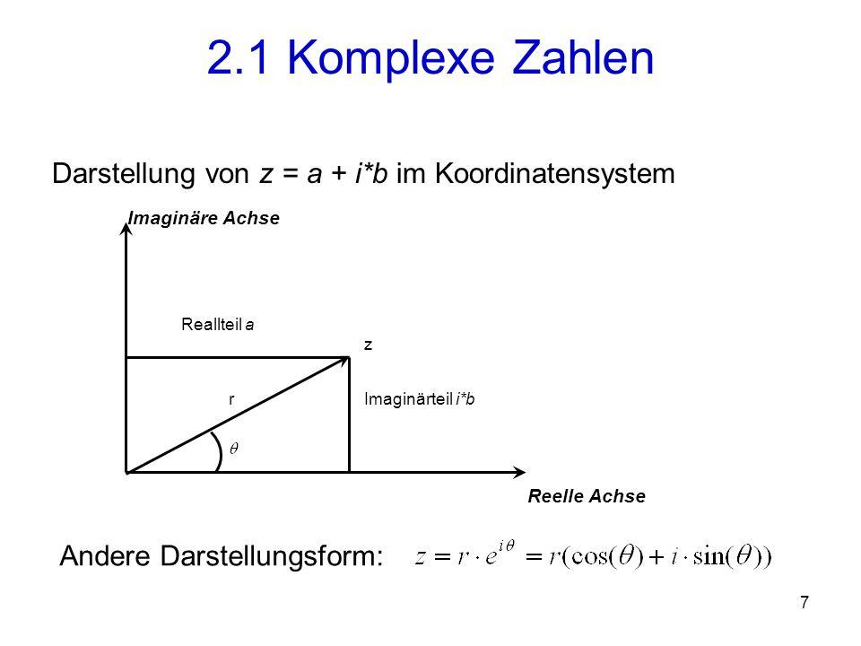 2.1 Komplexe Zahlen Darstellung von z = a + i*b im Koordinatensystem