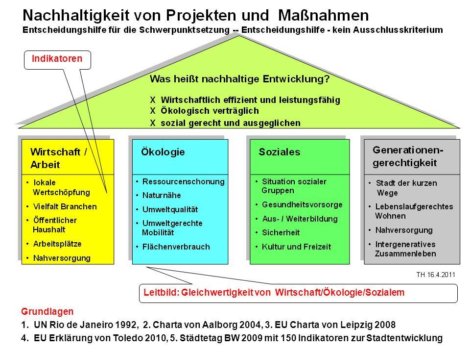 Indikatoren Leitbild: Gleichwertigkeit von Wirtschaft/Ökologie/Sozialem. Grundlagen.