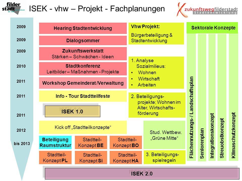 ISEK - vhw – Projekt - Fachplanungen