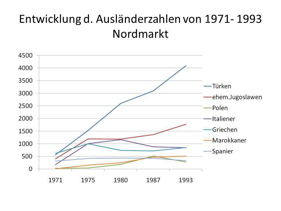 Entwicklung d. Ausländerzahlen von 1971- 1993 Nordmarkt