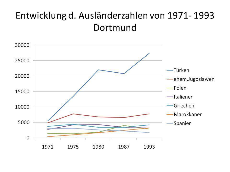 Entwicklung d. Ausländerzahlen von 1971- 1993 Dortmund