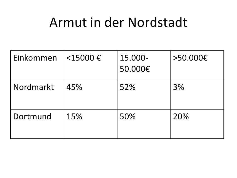 Armut in der Nordstadt Einkommen <15000 € 15.000- 50.000€