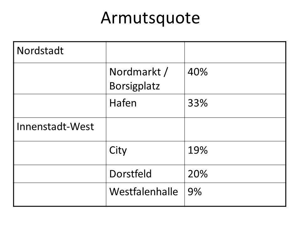 Armutsquote Nordstadt Nordmarkt / Borsigplatz 40% Hafen 33%