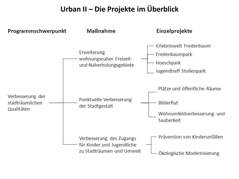 Urban II – Die Projekte im Überblick
