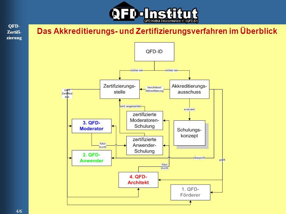 Das Akkreditierungs- und Zertifizierungsverfahren im Überblick