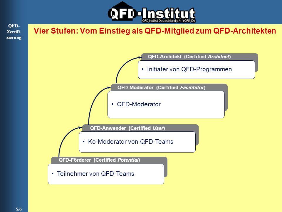 Vier Stufen: Vom Einstieg als QFD-Mitglied zum QFD-Architekten