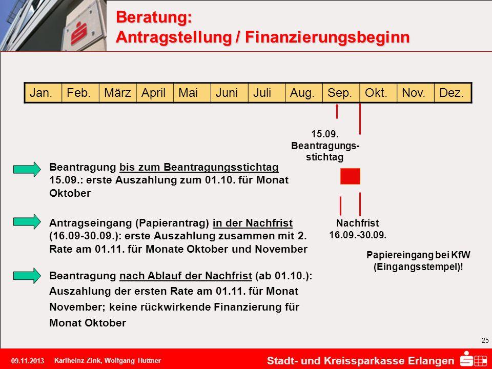 Beratung: Antragstellung / Finanzierungsbeginn