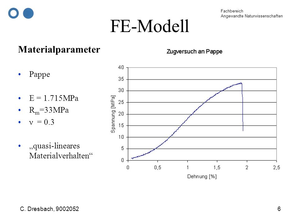 FE-Modell Materialparameter Pappe E = 1.715MPa Rm=33MPa ν = 0.3