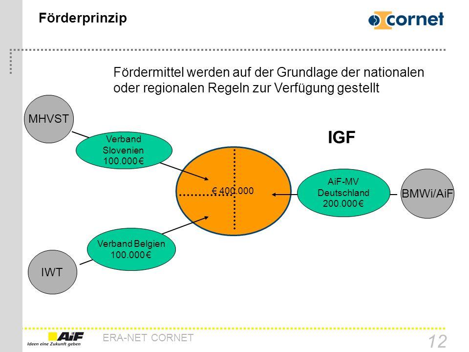 Förderprinzip Fördermittel werden auf der Grundlage der nationalen oder regionalen Regeln zur Verfügung gestellt.