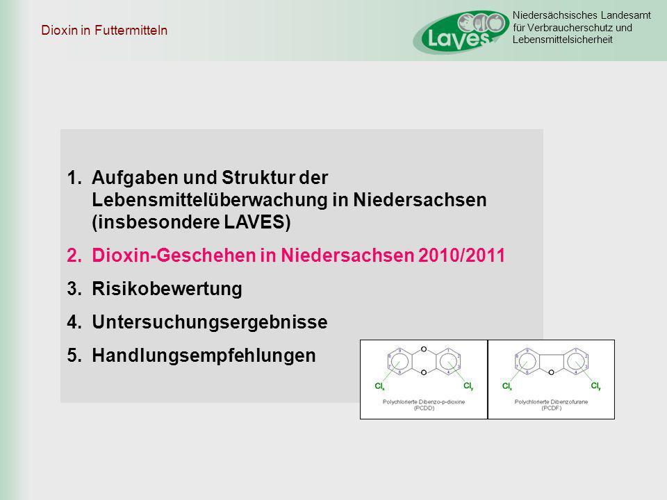 Dioxin-Geschehen in Niedersachsen 2010/2011 Risikobewertung