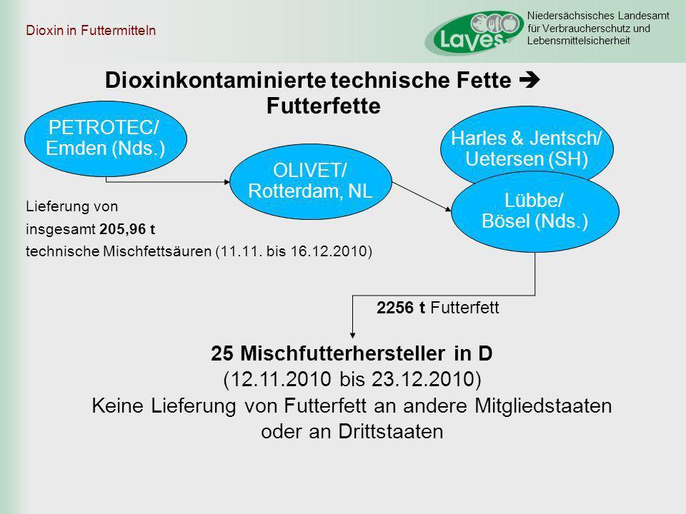 Dioxinkontaminierte technische Fette  Futterfette