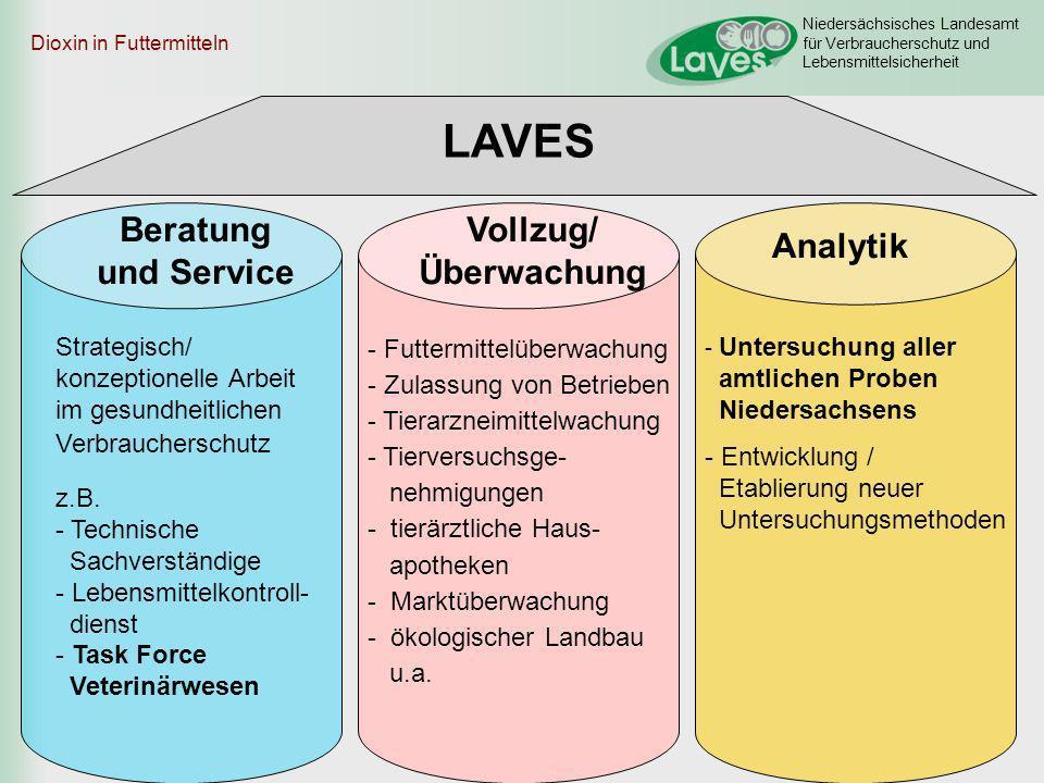 LAVES Beratung und Service Vollzug/ Überwachung Analytik