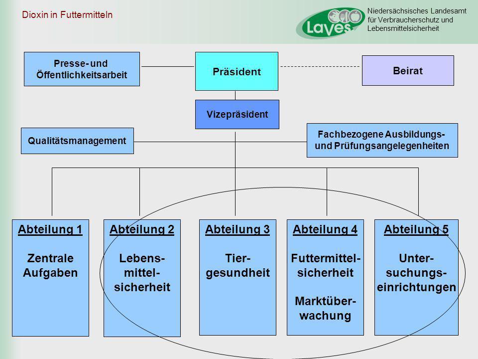 Dioxin in Futtermitteln
