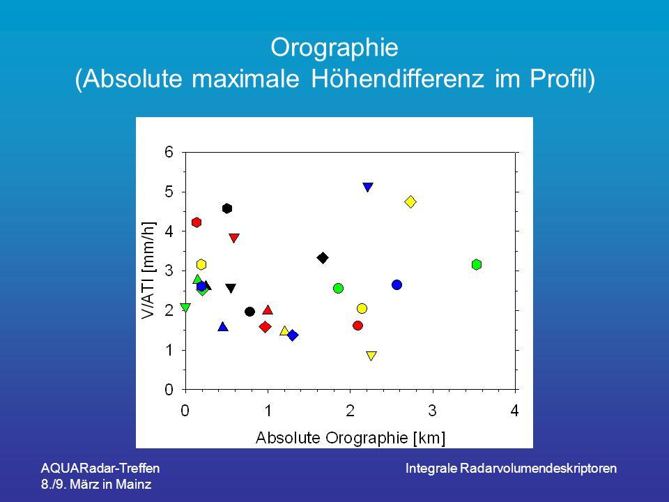 Orographie (Absolute maximale Höhendifferenz im Profil)
