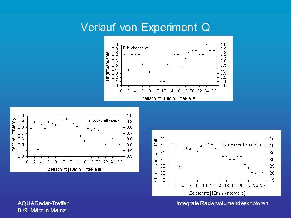 Verlauf von Experiment Q