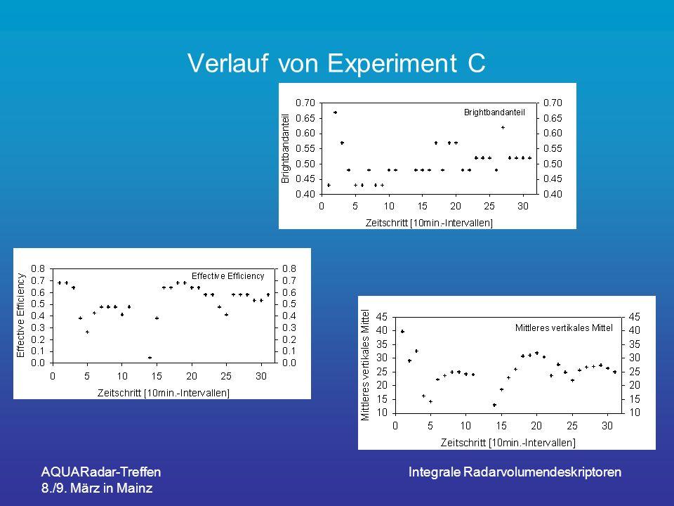 Verlauf von Experiment C