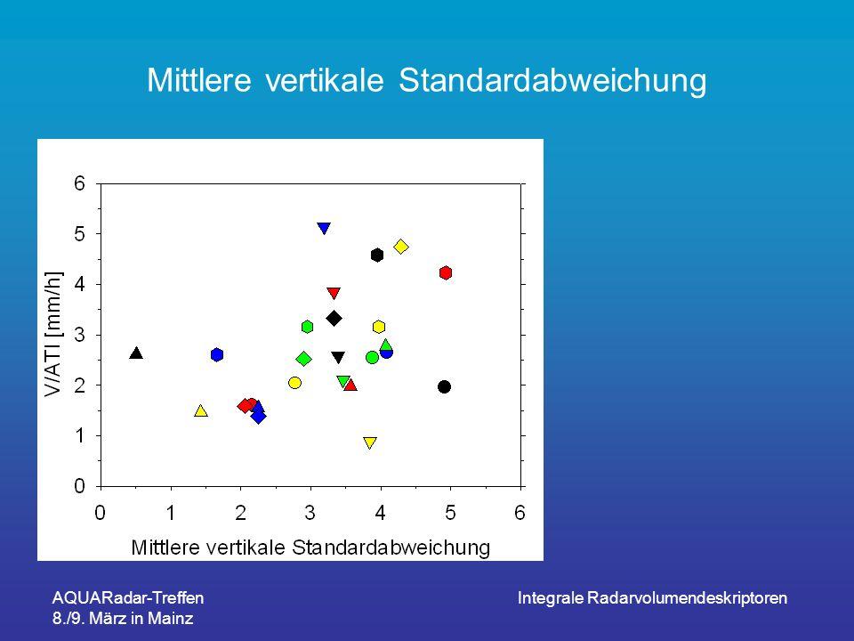 Mittlere vertikale Standardabweichung