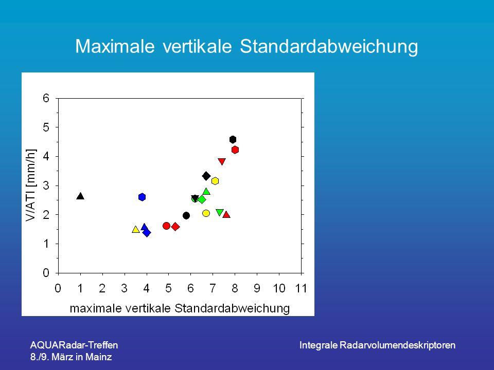 Maximale vertikale Standardabweichung