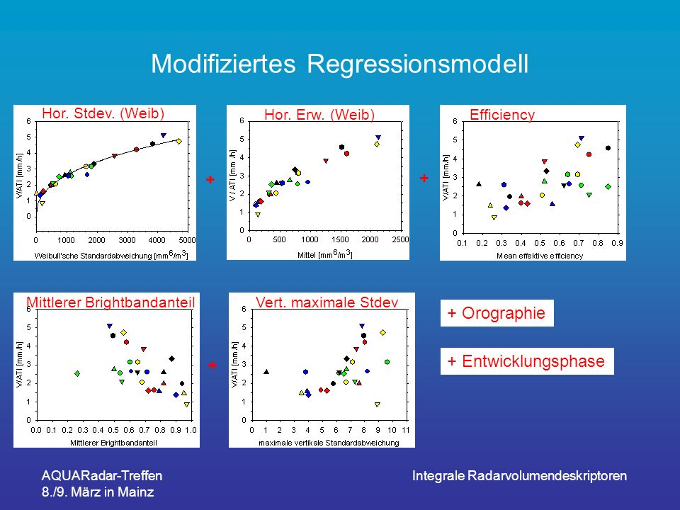 Modifiziertes Regressionsmodell