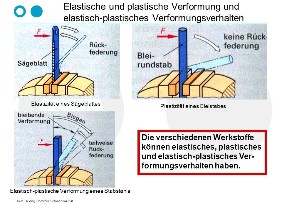 Elastische und plastische Verformung und elastisch-plastisches Verformungsverhalten
