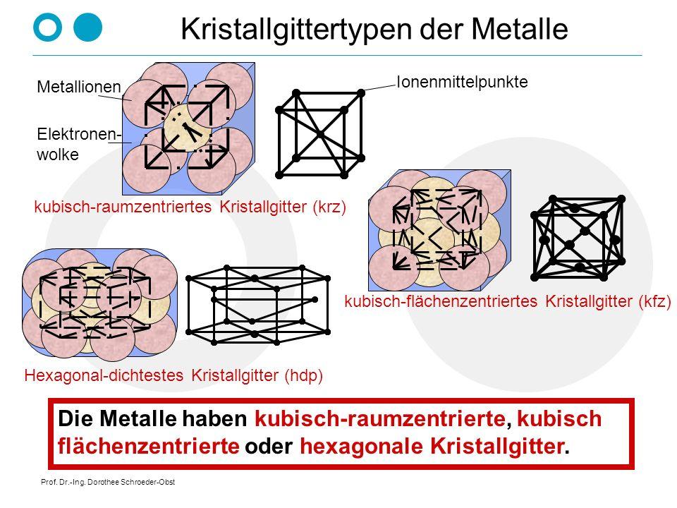Kristallgittertypen der Metalle