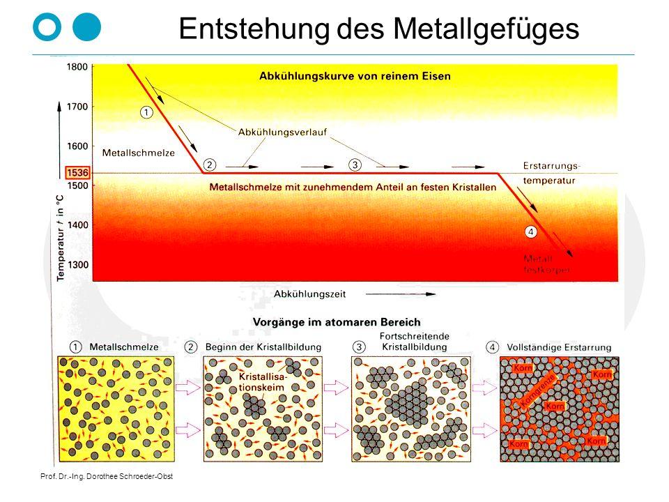 Entstehung des Metallgefüges