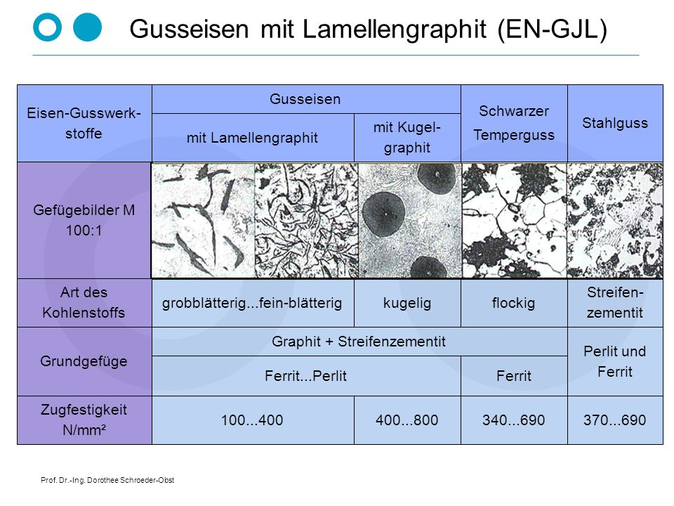 Gusseisen mit Lamellengraphit (EN-GJL)