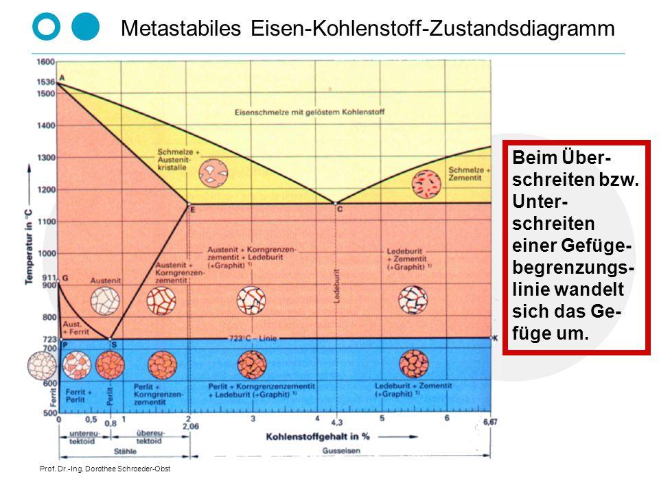 Metastabiles Eisen-Kohlenstoff-Zustandsdiagramm