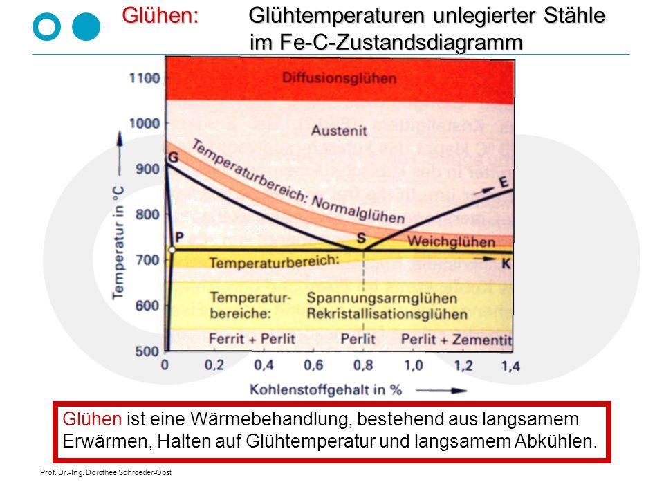 Glühen: Glühtemperaturen unlegierter Stähle im Fe-C-Zustandsdiagramm