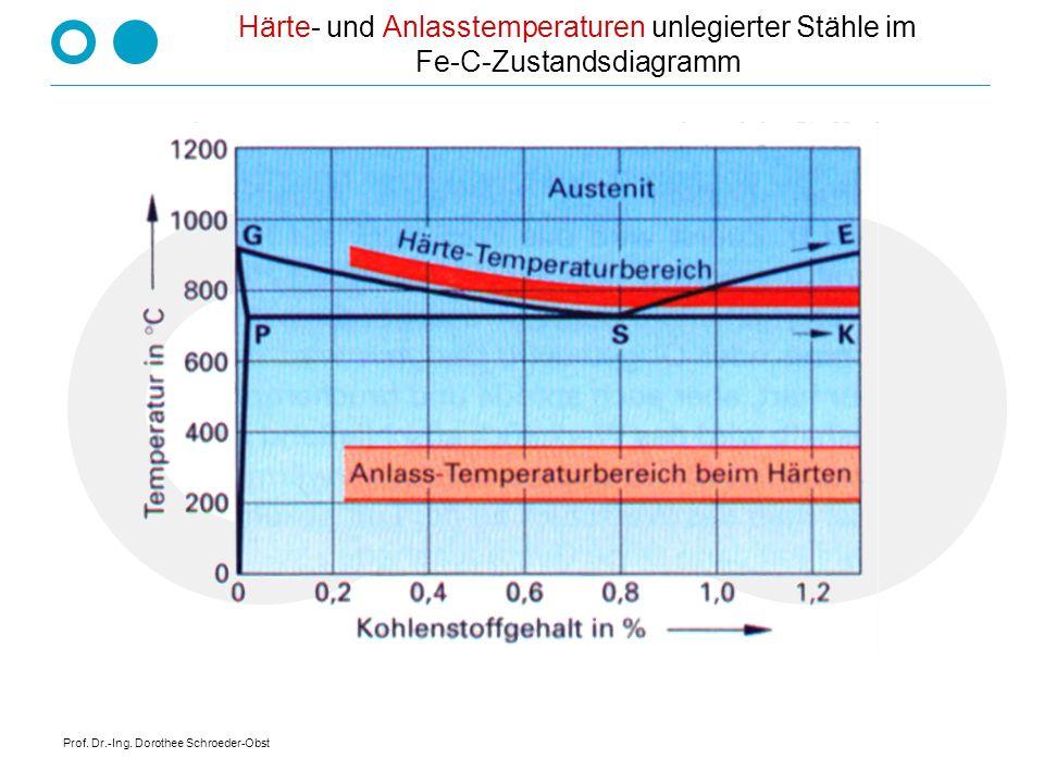 Härte- und Anlasstemperaturen unlegierter Stähle im Fe-C-Zustandsdiagramm