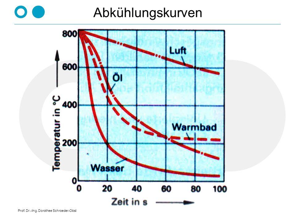 Abkühlungskurven Prof. Dr.-Ing. Dorothee Schroeder-Obst