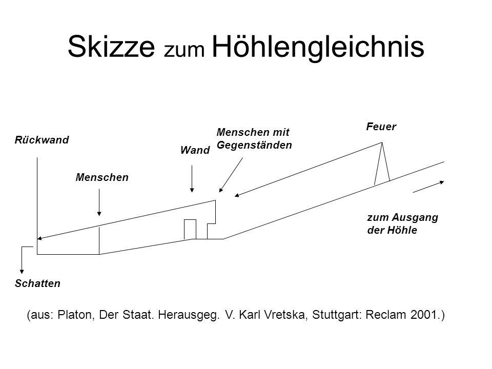 Skizze zum Höhlengleichnis