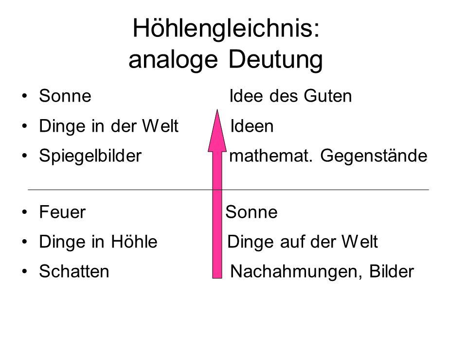 Höhlengleichnis: analoge Deutung