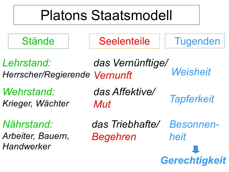 Platons Staatsmodell Stände Seelenteile Tugenden Lehrstand: