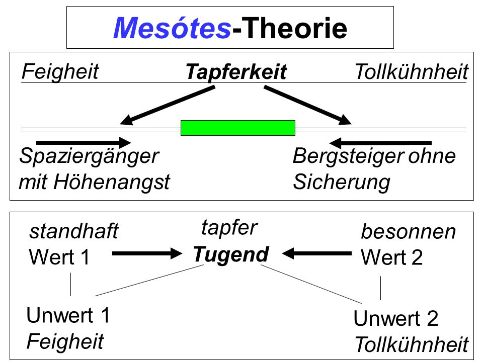 Mesótes-Theorie Feigheit Tapferkeit Tollkühnheit